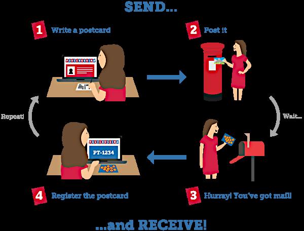 Come funziona Postcrossing